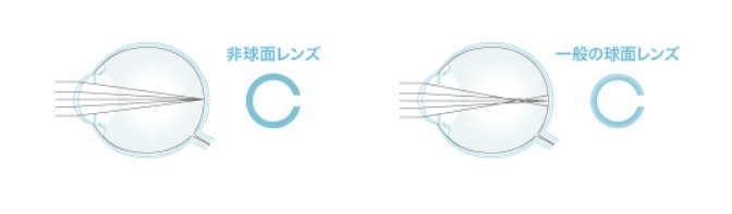 ネオサイトワンデーアクアモイストの非球面デザイン