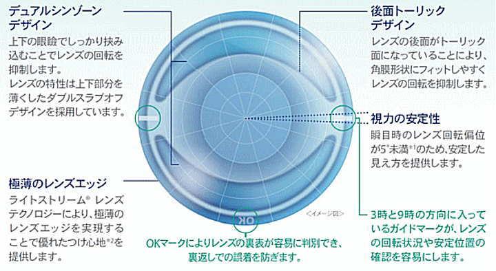 デイリーズアクアコンフォートプラストーリックのデザイン