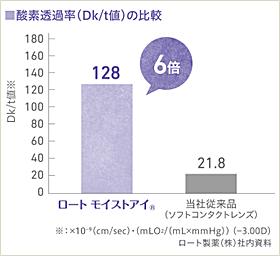 ロートモイストアイマルチフォーカルの酸素透過性