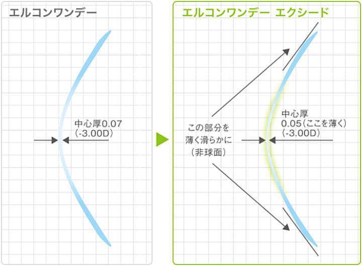 エルコンワンデーの非球面デザイン